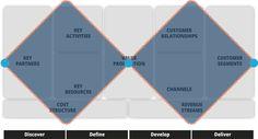 What's missing in double diamond methodology?   Shinny Jain   Pulse   LinkedIn
