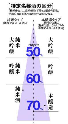 日本酒 精米歩合 インフォグラフィックス 大吟醸 本醸酒造 吟醸酒