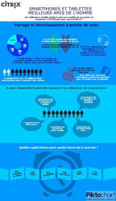 Infographie : Smartphones et tablettes, meilleurs amis de l'homme mobile | Citrix Blogs