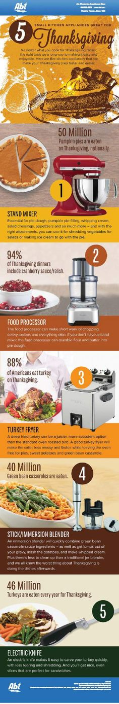 Kitchen Appliances for Thanksgiving Day