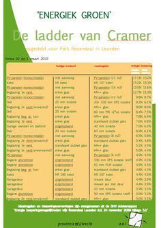 Ladder van Cramer