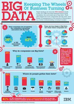 IBM - Big Data Infographic - Saving 25-50% per year. #webgridtechnology.com #crowdwerke