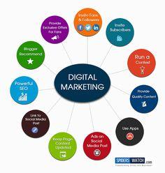 Strategic Circle of Advertising - Digital Marketing Tips