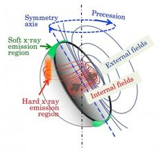An illustration of magnetic-field configuration of a magnetar. Dark blue curves indicate dipolar magnetic field lines that are externally observable, while red curves indicate toroidal field lines confined within the star. The dark-blue and red field lines cause oblate and prolate deformation, respectively. Possible regions of the soft and hard X-ray emission are indicated in green and orange, respectively. © 2014 Toshio Nakano and Kazuo Makishima. #UTokyoResearch