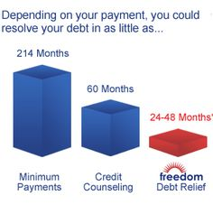 Weekly Financial Solutions | Pay Off Debt With No Loans Map