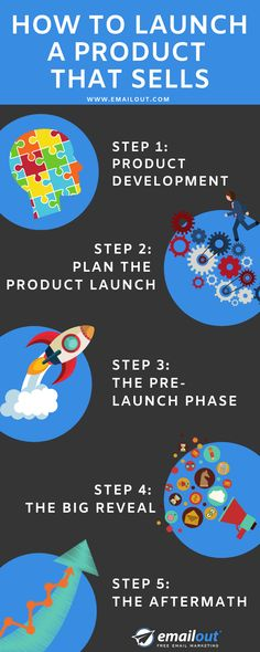 How To: A product launch can be challenging, but with our perfect step-by-step product launch guide you have nothing to worry about. Free Email Marketing, Digital Marketing, New Market, Step Guide, Business Tips, Management, Product Launch, Challenges, Ads