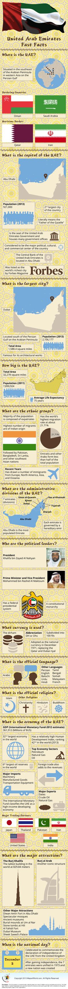 Geography of the United Arab Emirates, Infographic of UAE