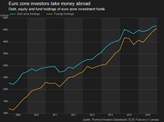 Eurozone-based investors continue to move money abroad.(February 22nd 2017)