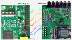 Unbrick a Router with a Raspberry Pi