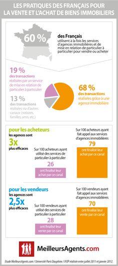 Etude sur les pratiques des français pour la vente et l'achat de biens immobiliers. Cette étude a été réalisée par MeilleursAgents.com en collaboration avec l'Université Paris Dauphine et l'Ifop.