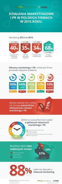 Coraz więcej polskich firm nie mierzy efektów działań pionów marketingu i PR (infografika)