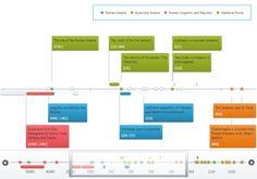 data visualization timeline - Google Search