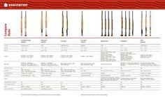 redington fly rod comparison chart