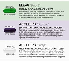 Looking for an all natural way to get better sleep, more energy, and detox your body? Look no further, and check out our BEpic line of vitamins! Detox Your Body, Best Self, You Changed, Herbalism, Medicine, Ads, Mood, Pure Products, Vitamins