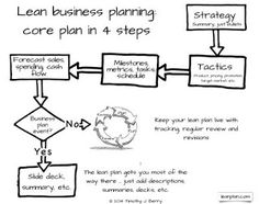 Writing a business plan will increase your chance of securing writing a business plan will increase your chance of securing finance or growing your business business plan pinterest business planning wajeb Images