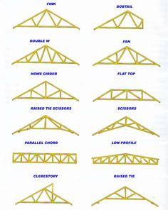 Designing roof trusses