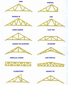 Designing roof trusses