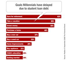 How can financial institutions grow their retail loans when Millennials are strapped with student loans quashing their ability to borrow?