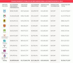 """En menos de 15 días, el Partido Verde Ecologista de México (PVEM) rompió el récord de multas para un proceso electoral cuyas campañas ni siquiera han iniciado. El Partido del Tucán suma multas por casi 80 millones de pesos por la campaña """"El Partido Verde Sí Cumple"""", que incluyen los llamados cineminutos, la apropiación […]"""