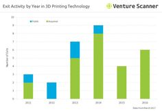 Exit Activity by Year in 3D Printing Technology
