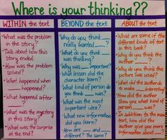 Having something like this for easy reference so students think about the reading. (EVERYONE needs a good collection of comprehension questions listed in plain sight! Reading Activities, Reading Skills, Teaching Reading, Reading Tips, Guided Reading Questions, Reading Response Journals, Close Reading Strategies, Thinking Strategies, Partner Reading
