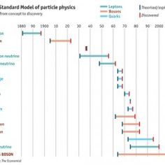 ON JULY researchers at CERN, Europe's main particle-physics lab, confirmed their discovery of something that looks very much like the Higgs boson. Science Geek, Science And Technology, Science Nature, Funny Science, Weird Science, Physics Lab, Quantum Physics, Gcse Physics, Elementary Particle