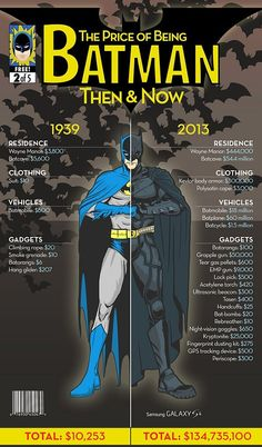 #Infographic #Infografia The Price of Being a Superhero: Then and Now...#Batman