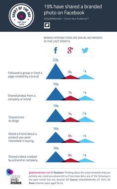#Facebook surclasse #Twitter et Google+ dans les interactions entre marques et utilisateurs