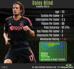 Daley Blind   Ajax   2012/13