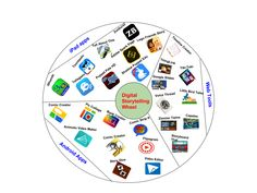 Digital Storytelling Wheel for Teachers ~ Educational Technology and Mobile Learning