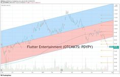 """One of the hottest sports betting websites is Fanduel. For sports fans, it is the ultimate rush and way to show you have the """"chops."""" As an investor, I was curious about how to buy … Can you buy FanDuel stock? How to invest in Fanduel Read More » Stocks To Watch, Stock Picks, Best Stocks, Sports Betting, Investing, Canning, Home Canning, Conservation"""