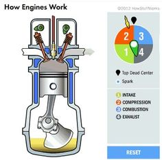 Ten GIFs That Explain How A Car Works | Pinterest | Twins, Engine ...