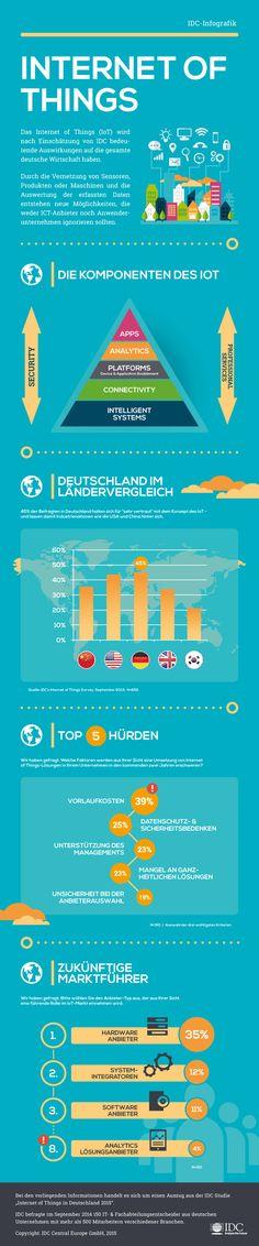 Kosten sind der wichtigste Hinderungsgrund für die Einführung von IoT-Technologien. (Quelle: IDC)
