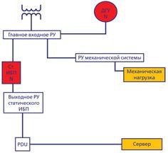 Система электропитания базового уровня (Tier I)