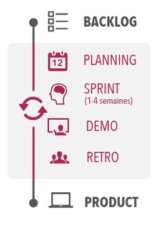 backlog / planning / sprint / demo / retro