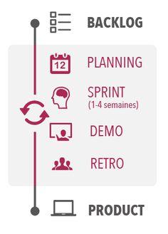 backlog / planning / sprint / demo / retro