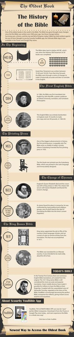 The History of the Bible #infographic via youbible.me