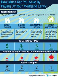 How Much Can You Save By Paying Off Your Mortgage Early...never realized that paying a little extra could save you that much in the long run!
