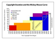 How Mickey Mouse Keeps Changing Copyright Law