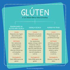 ❔ Você sabe a diferença entre Sensibilidade ao Glúten, Doença Celíaca e Alergia ao Trigo? ❕ Confira as causas, sintomas e tratamentos neste post elaborado pelo Meu Segredinho - Sem Glúten e Alergias.  Aproveite para conhecer opções de Produtos sem Glúten! Acesse: https://www.emporioecco.com.br/sem-gluten