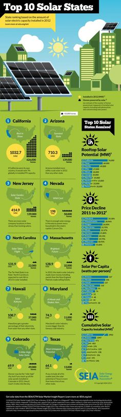 Top 10 Solar Energy States: State ranking based on the amount of solar electric capacity installed in 2012. http://www.sustainableplant.com/2013/03/the-top-10-solar-states-infographic/