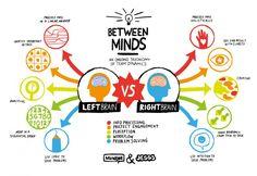 Left Brain VS Right Brain by JESS3.