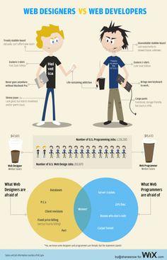 Les webdesigners et les développeurs ne s'entendent pas toujours très bien. Les premiers ont souvent plein d'idées top fashion et bien barrées, ce qui finit en règle générale par un surplus de boulot pour les seconds. Mais attention, car la pire erreur que l'on puisse faire,  c'est de confondre les deux. Et bien heureusement, l'infographie qui suit va vous permettre de faire la différence.