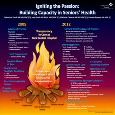 Mackenzie Health - Igniting the passion - Building Capacity in Seniors Health