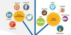 Send Text Message, Text Messages, Inbound Marketing, Communication, Social Media, Facebook, Google, Youtube, Management