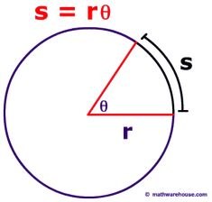 Picture of s = rTheta in a circle