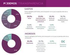 Las cuentas claras de #Podemos gastos e ingresos. Gráfico económico bajo las normas de transparencia. Datos auditados por el Tribunal de Cuentas del Estado Español. 11/2014