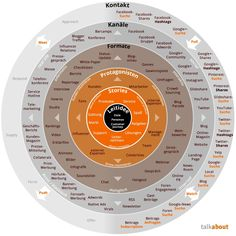 Content Marketing: das bessere Social Media? -