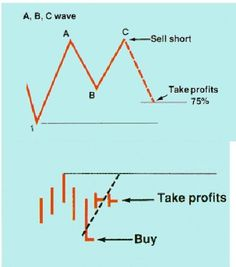 Every Last Penny. Useful Ideas For Successful Stock Market Trading. Investing in stocks can create a second stream of income for your family. But your chances of success diminish considerably if you are investing blindly an Forex Trading Basics, Forex Trading Strategies, Forex Trading Signals, Stock Charts, Investing In Stocks, Stock Market, Mini, How To Become, How Are You Feeling