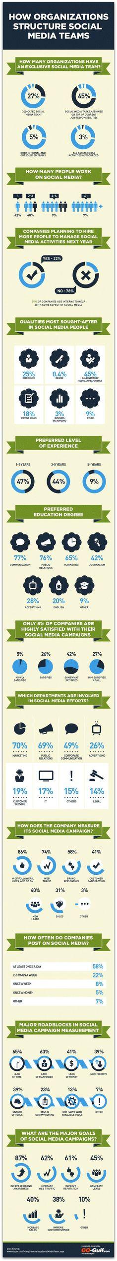 Solo un 5% de los CEO está satisfecho de sus campañas sociales. Pero el 65% se hace como tareas superpuestas #SocialMedia